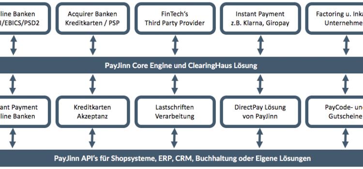 FinTech API by Payjinn